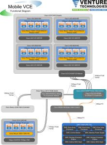 Mobile VCE - Functional Diagram